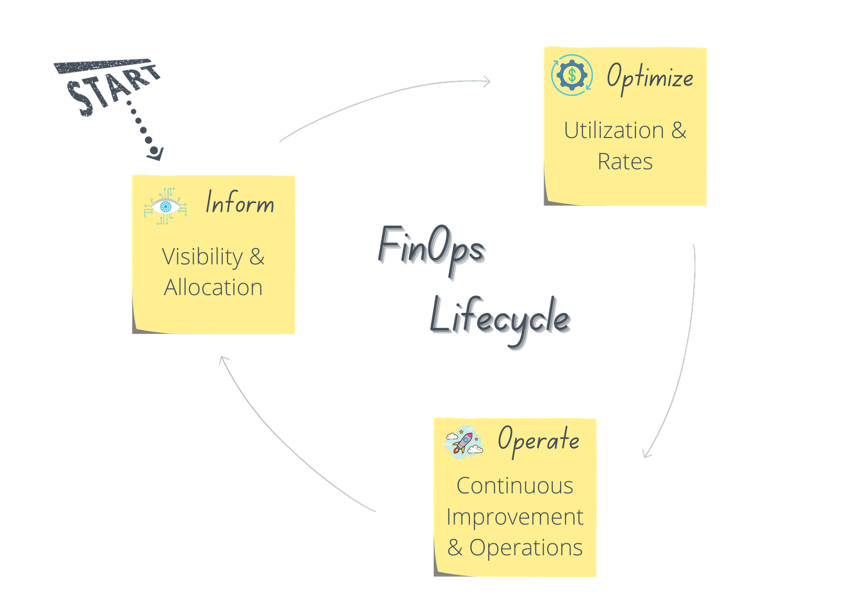 FinOps LifeCycle