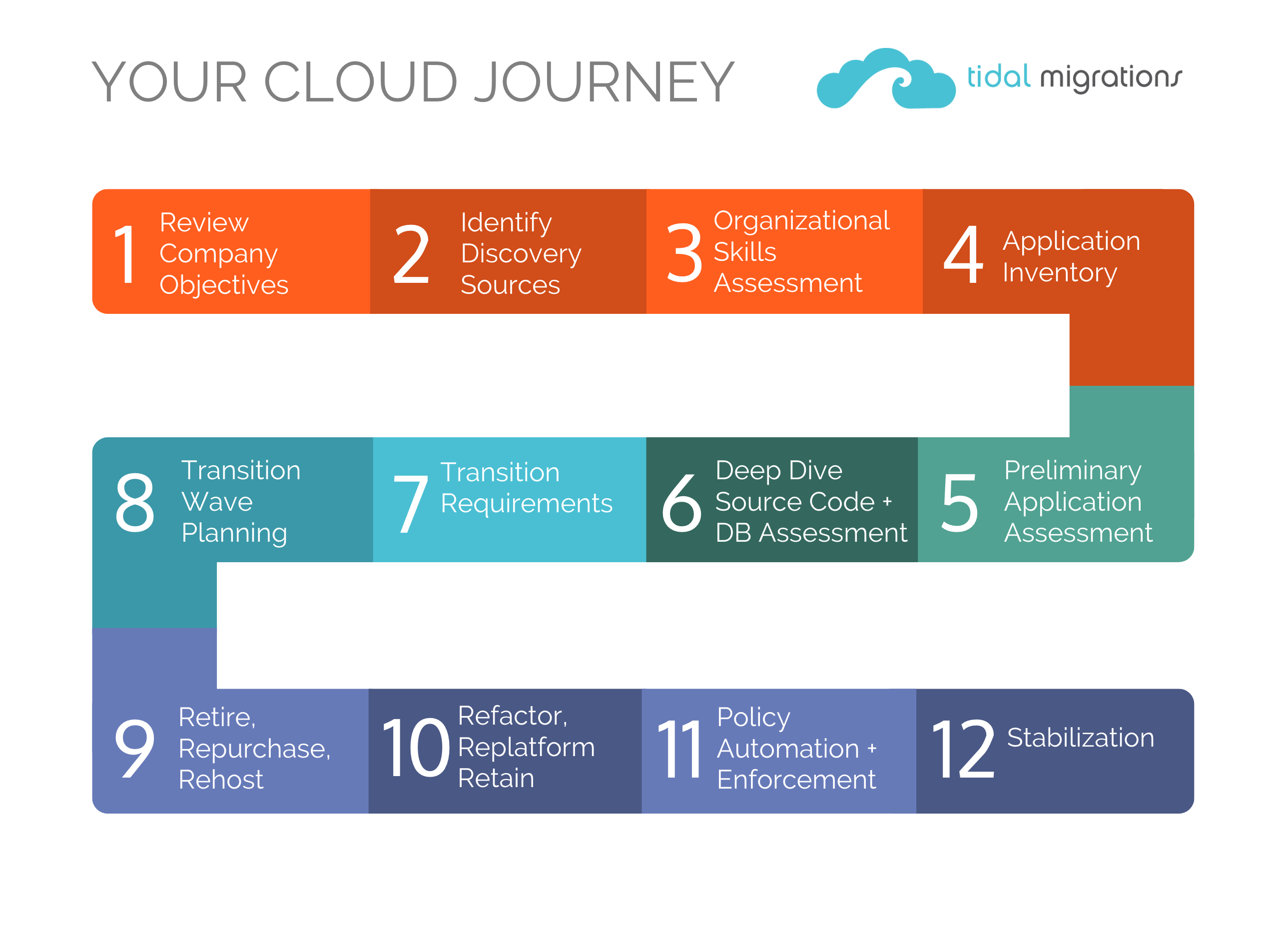Tidal Migrations Journey To Cloud